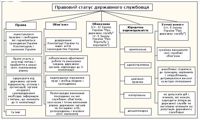 Правовий статус державних службовців державних органів